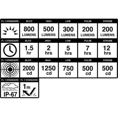 BLACKBURN Dayblazer 800 USB přední světlo - 7